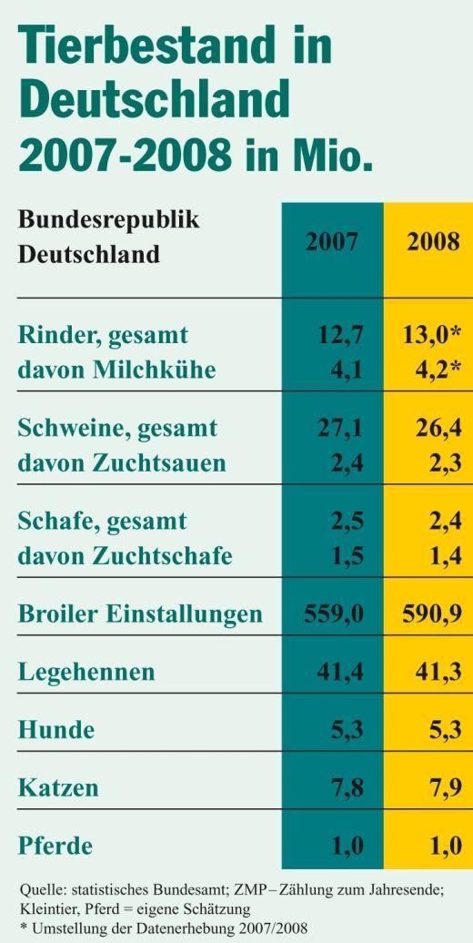 tierbestand_tabelle_07_082