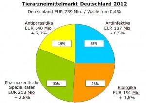 Marktzahlen_2012_TAM