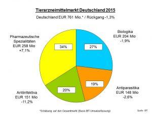 TAM Deutschland 2015 Torte