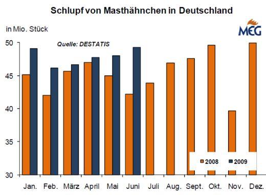 masthaehnchen_530