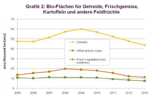 Bio-crops