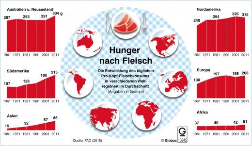 """Der Fleischkonsum weltweit ist in den vergangenen Jahren laut der Welternährungsorganisation FAO stark gestiegen. Während der Verbrauch in Europa und Nordamerika auf hohem Niveau etwas zurückging, nahm der Konsum in Asien rapide zu: Seit den 90er Jahren hat sich der durchschnittliche Fleischverbrauch pro Kopf in den Schwellenländern fast verdoppelt. Grafik: Fred Bökelmann; Redaktion: Teresa Fischer. Weiterer Text über ots und www.presseportal.de/pm/43612 / Die Verwendung dieses Bildes ist für redaktionelle Zwecke honorarfrei. Veröffentlichung bitte unter Quellenangabe: """"obs/dpa-infografik GmbH"""""""
