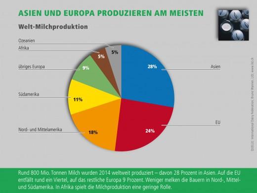 Infografik_milchproduktion