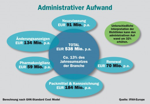 Administrativer_Aufwand